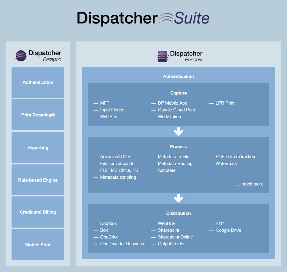 Dispatcher Suite